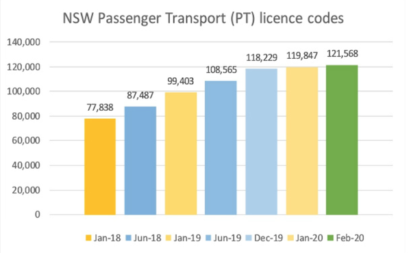 NSW Personalised Transport Stats February 2020