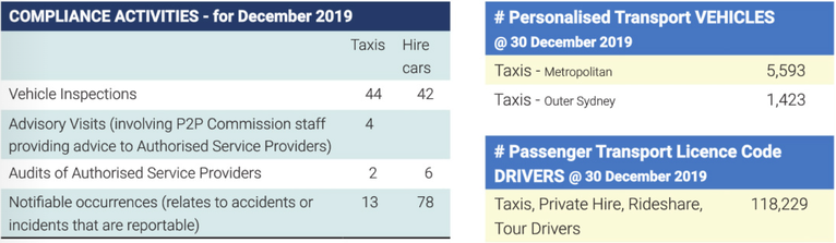 Sydney Personalised Transport Vehicle Stats December 2019