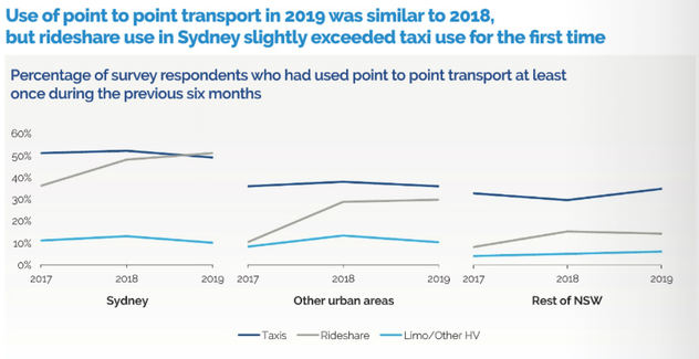 Annual Survey of Point to Point Transport Use 2019