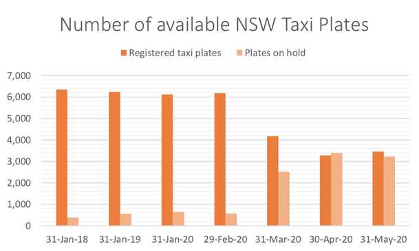 NSW Personalised Transport Stats June 2020