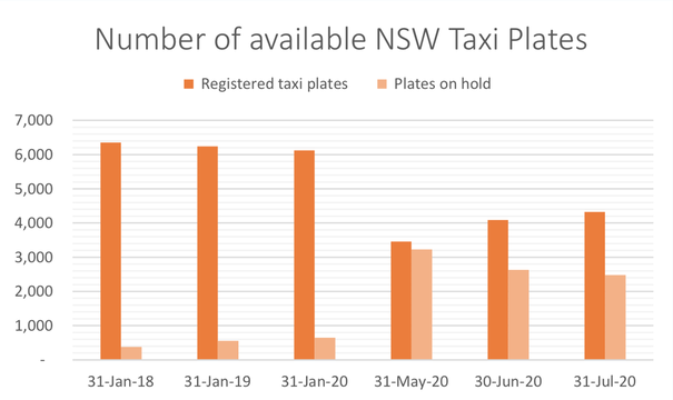 NSW Personalised Transport July 2020 Stats