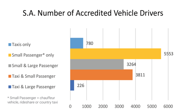 SA Passenger Transport Industry October 2020 Stats