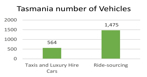 Tasmania On-Demand Passenger Transport Industry October 2020 Stats