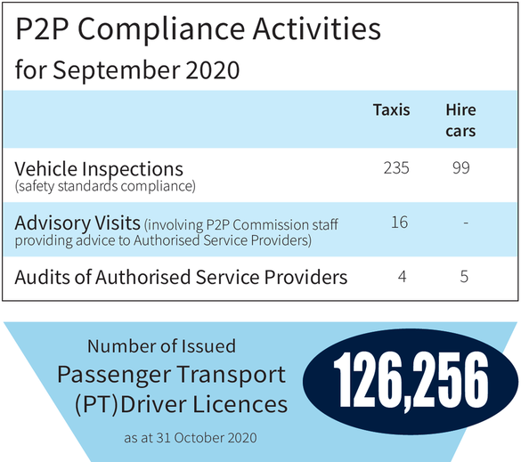 NSW Passenger Transport Industry November 2020 Stats